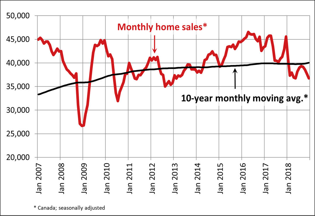 canada real estate canadian home sales fall further in december 11612